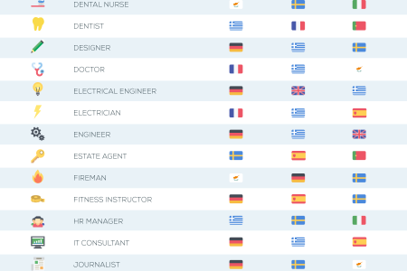 The Top Countries in Europe to Work Less and Earn More - Infographic Infographic