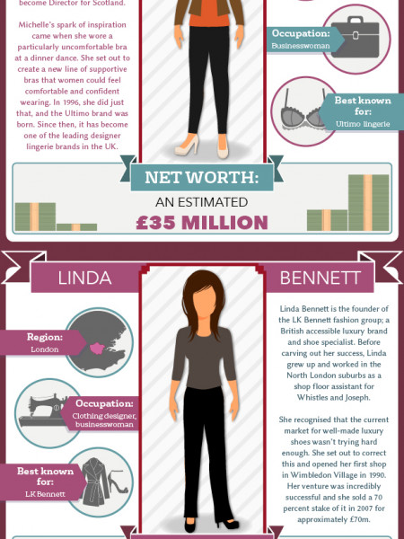 The Top Female Entrepreneures Infographic