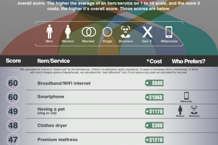 The top necessities of modern life that Americans can't live without Infographic