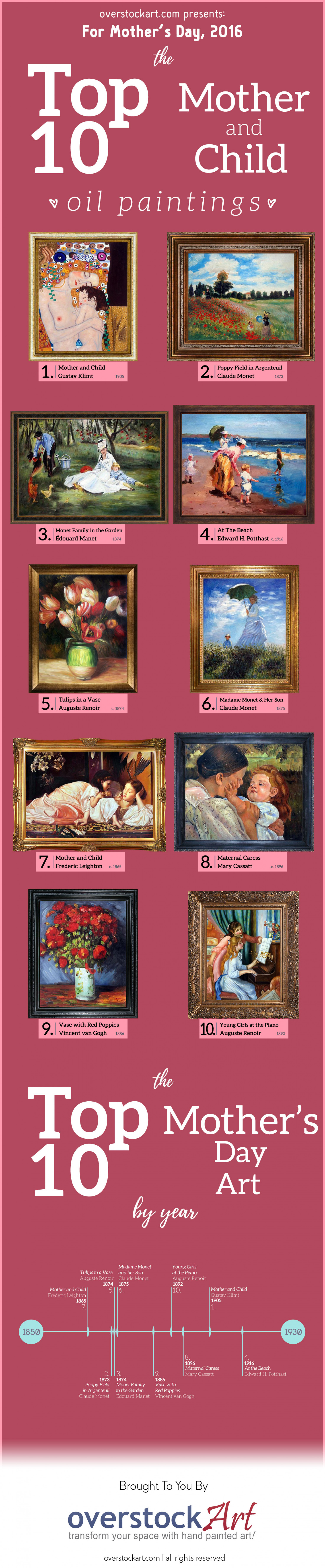The Top Ten Paintings for Mother's Day 2016 Infographic