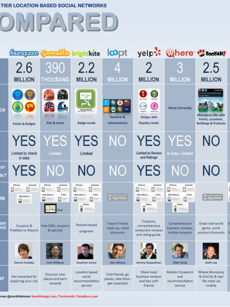 The Top Tier Location Based Social Networks Infographic