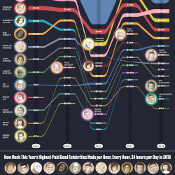 The top-earning dead celebrities of the past 5 years (visualized).