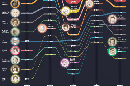 The Top-Earning Dead Celebrities of the Past 5 Years Infographic