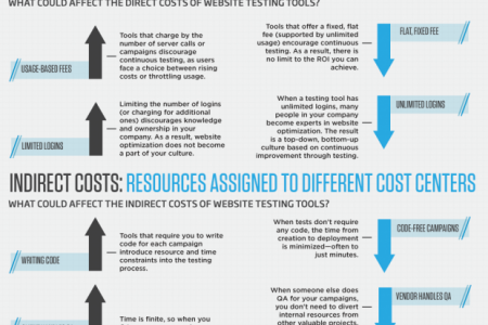 The Total Cost of Website Testing Infographic