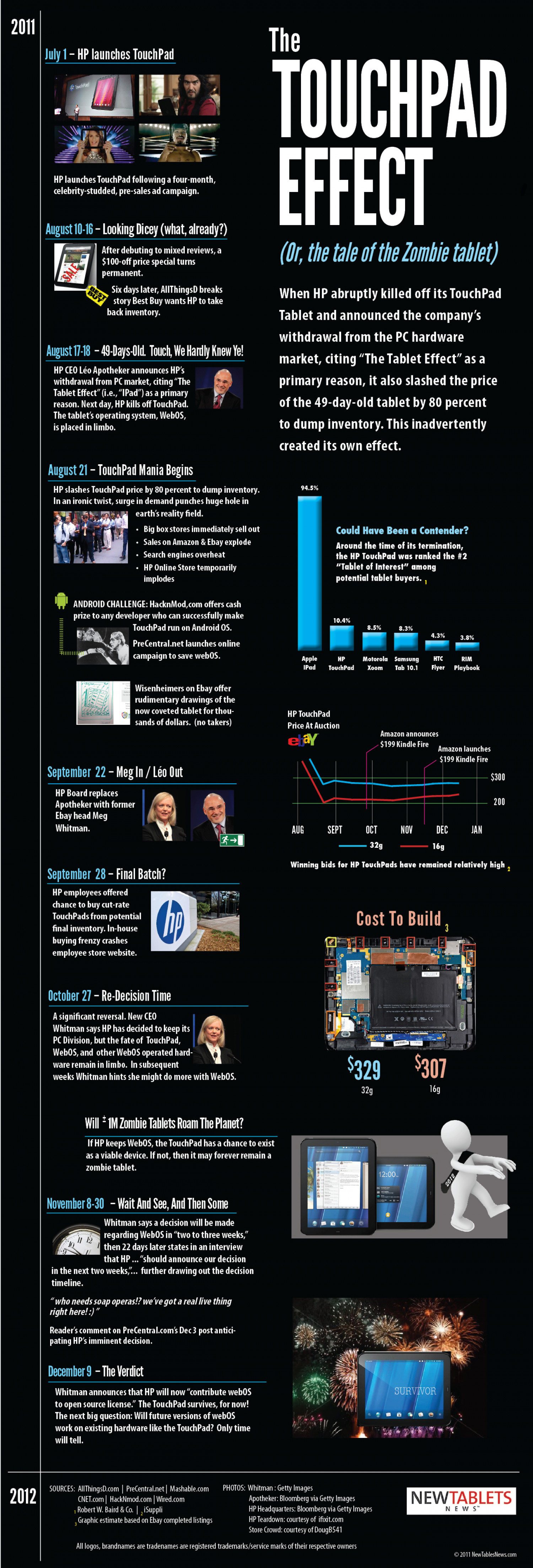 The TouchPad Effect Infographic