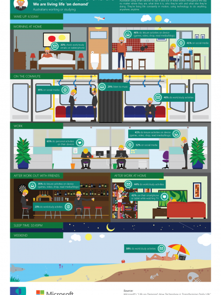 The transformation of daily life - Australians working or studying Infographic