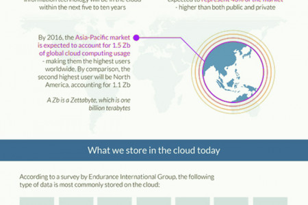 The Trend of Cloud Computing Infographic