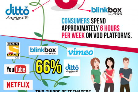 The Trending Tale of Video on Demand(VOD) Infographic