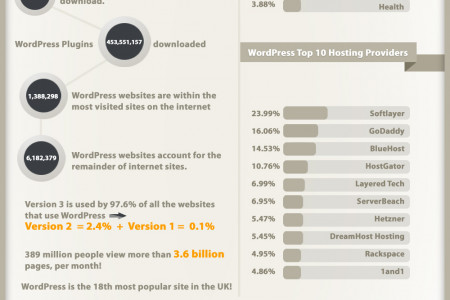 The Trending Wonders of WordPress Infographic