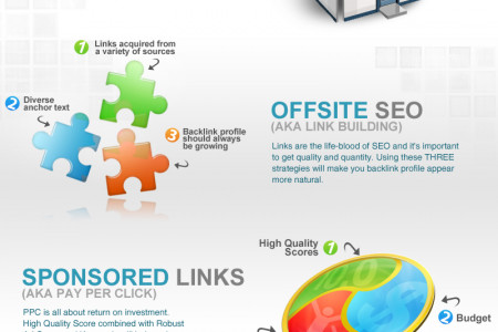 The TRIFECTAS of Internet Marketing Infographic
