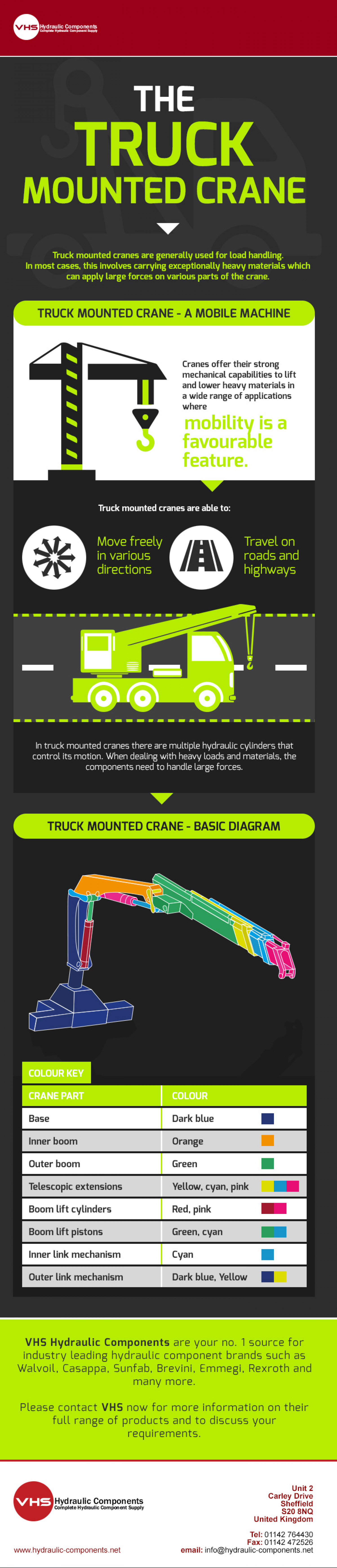 The Truck Mounted Crane Infographic