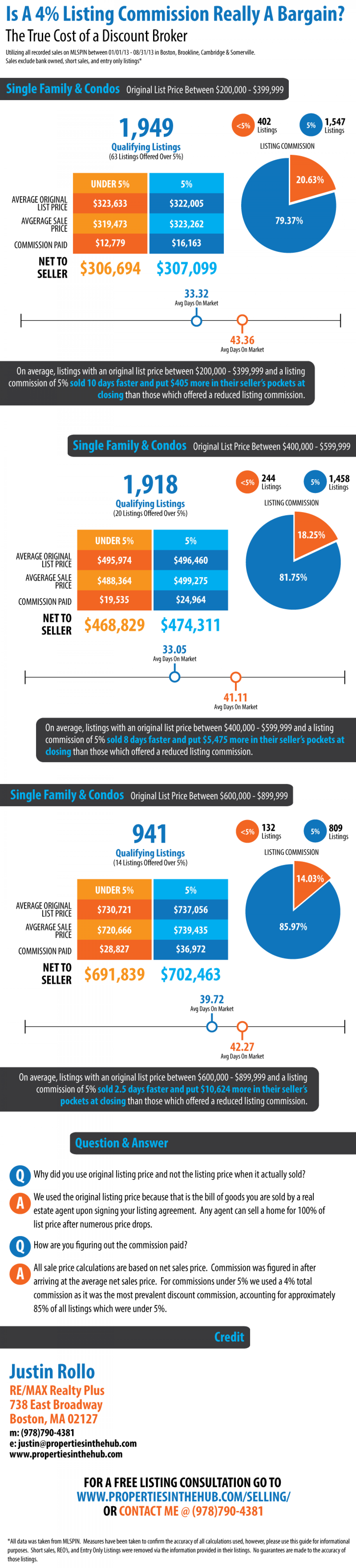 The True Cost of a Discount Broker In Boston Infographic
