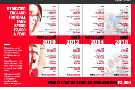 The True Cost of being an England fan Infographic