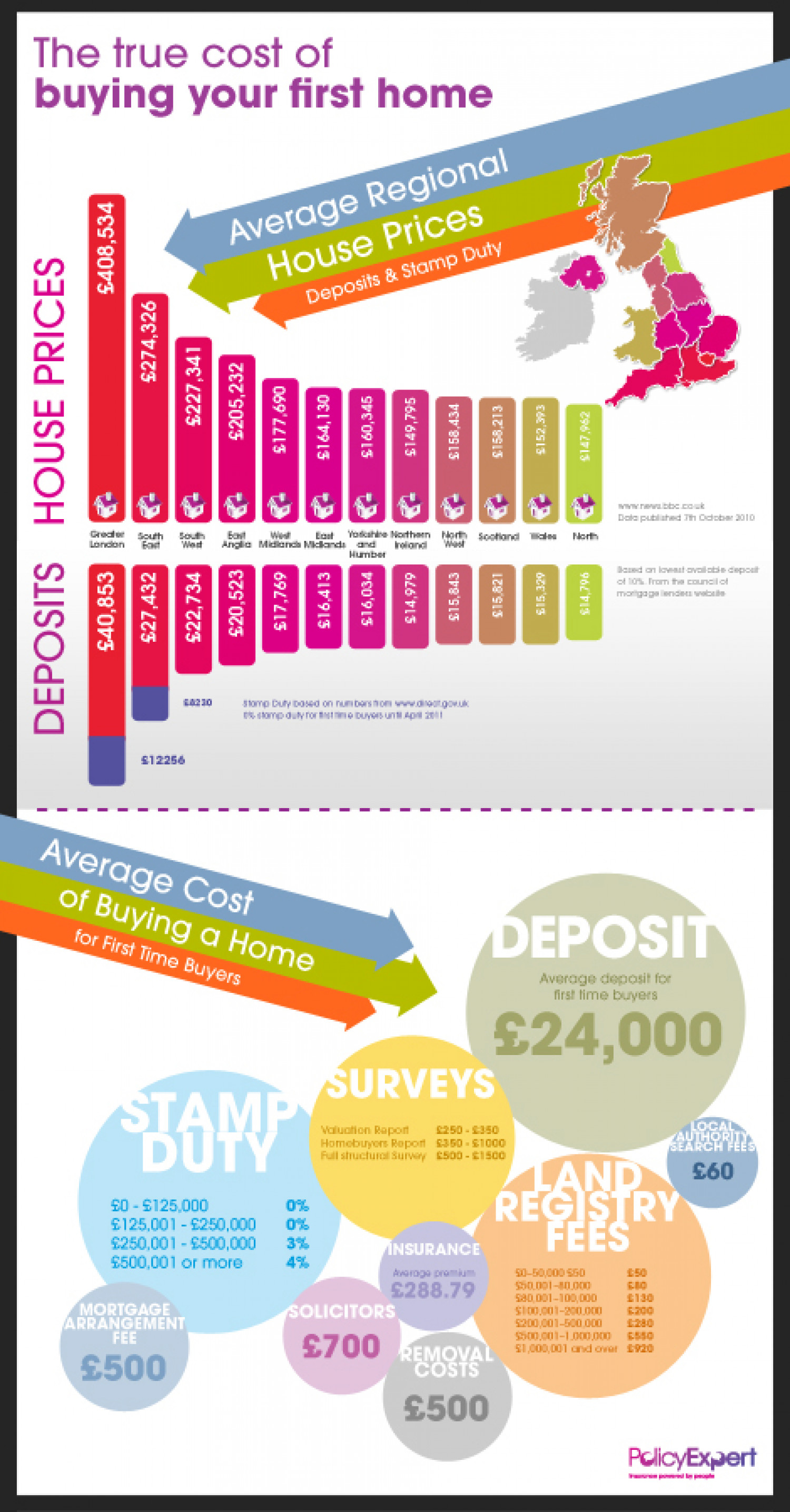 The True Cost Of Buying Your First Home  Infographic