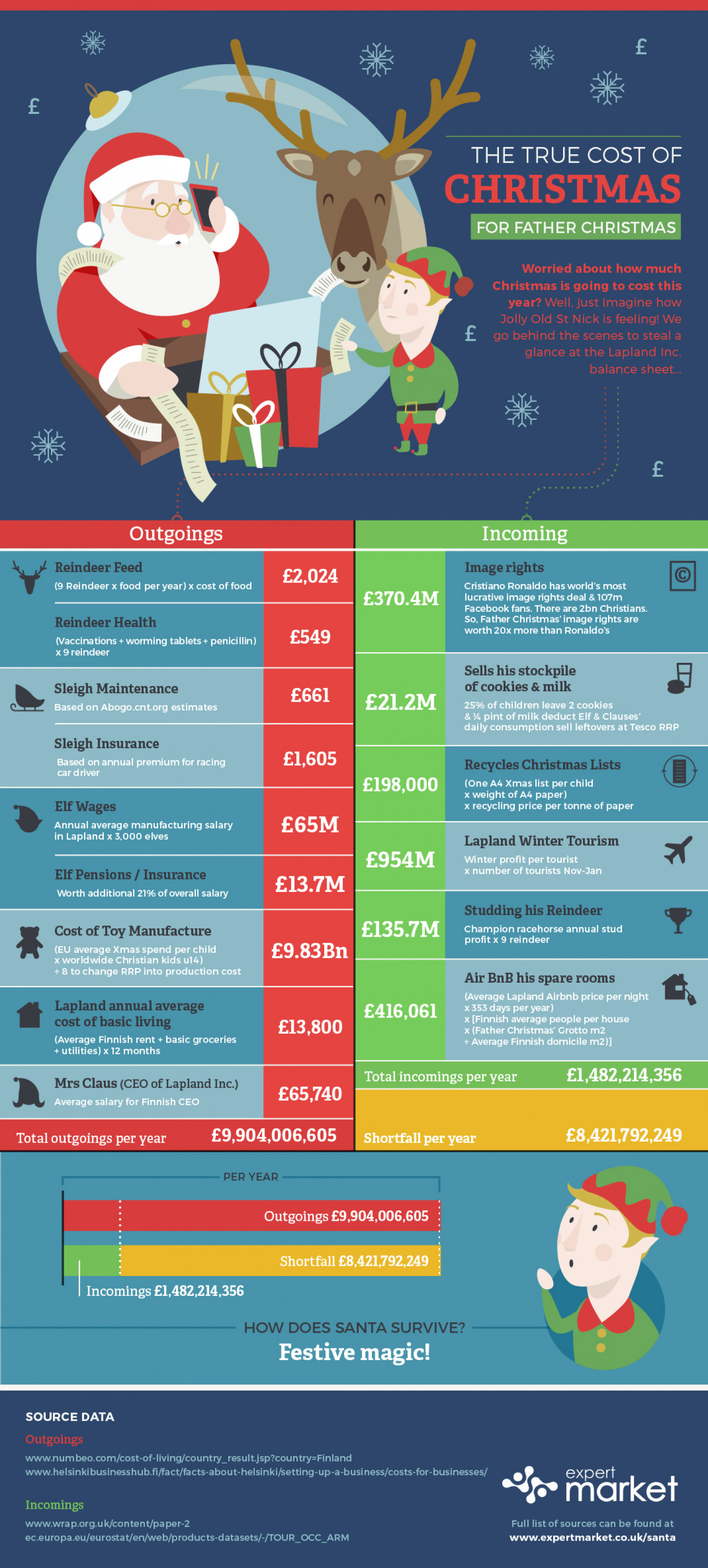 The True Cost of Christmas (For Father Christmas) Infographic