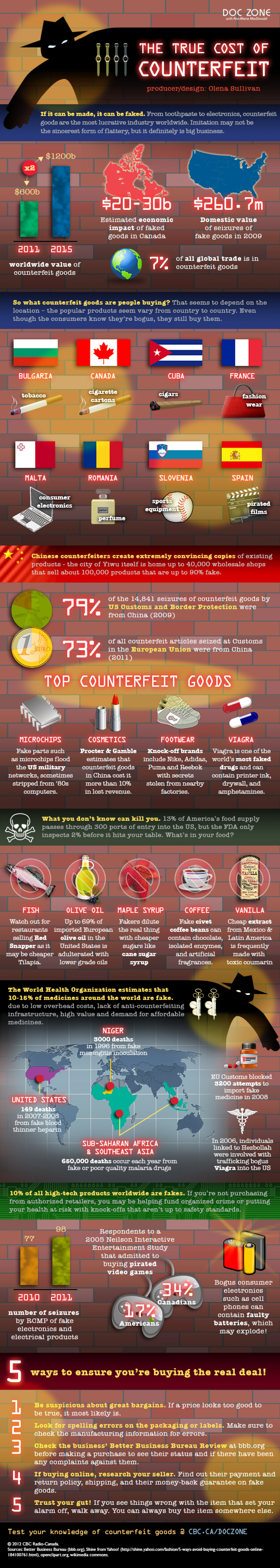The True Cost of Counterfeit Infographic
