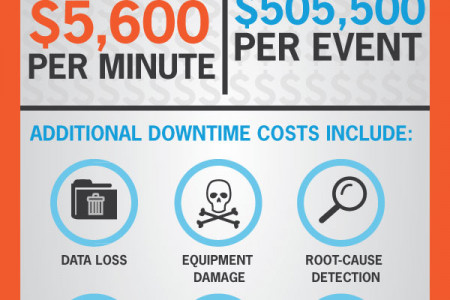 The True Cost of Data Center Downtime  Infographic