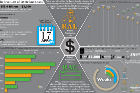 The True Cost of Tax Refund Loans Infographic