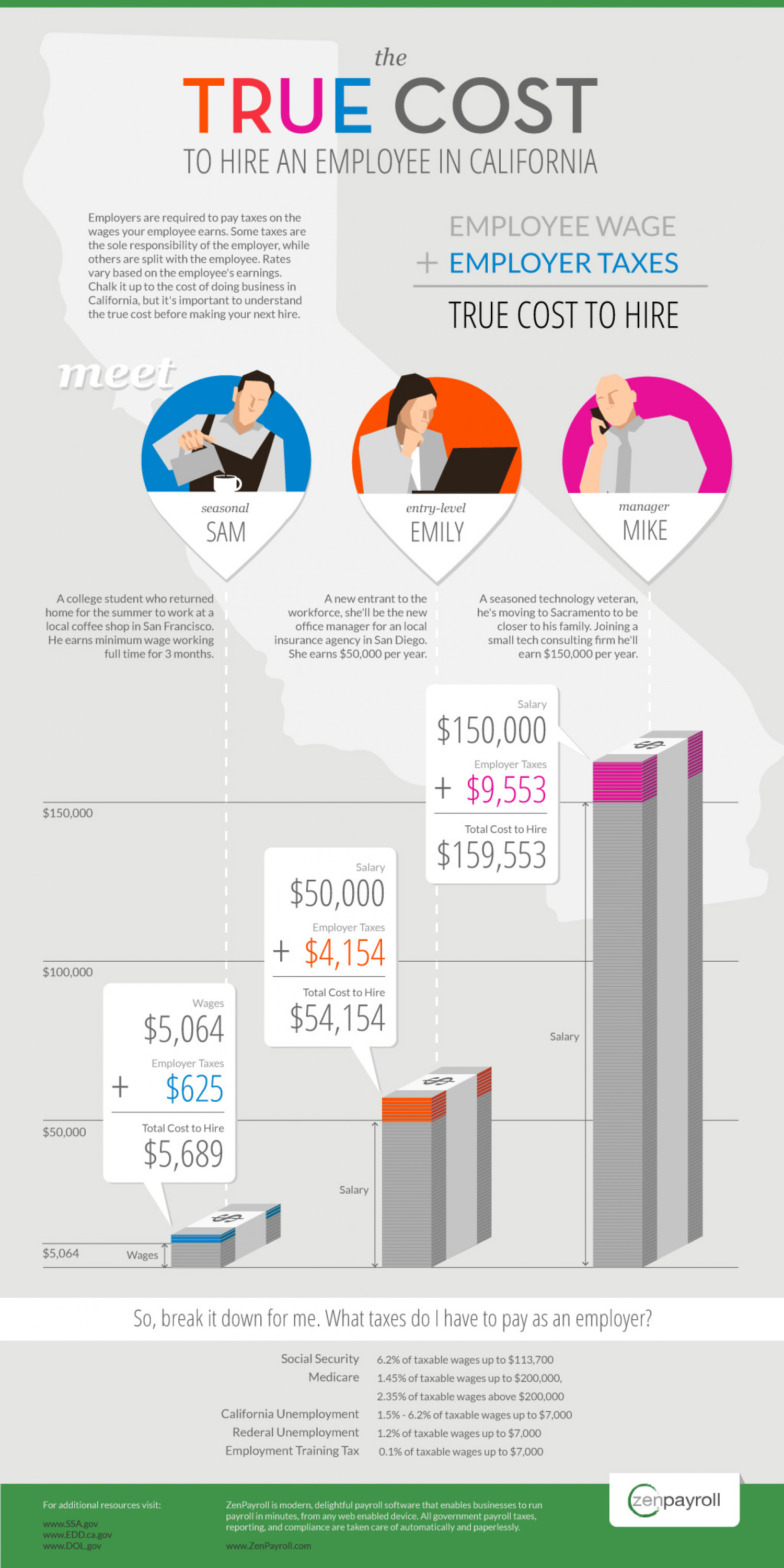 The True Cost to Hire an Employee in California Infographic