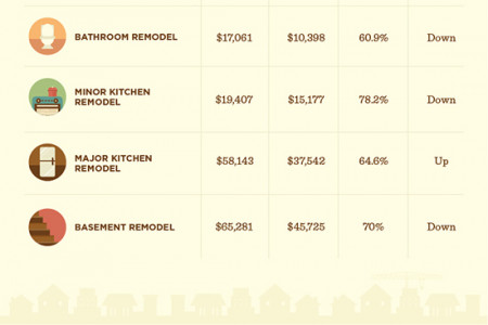 The True Costs vs. Resale Value of Popular Home Renovations Infographic