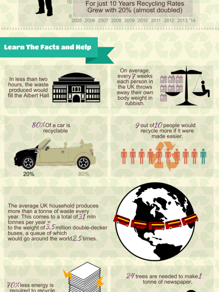 The True Facts About UK Recycling Infographic