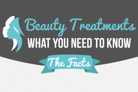 The True Price of Beauty Infographic