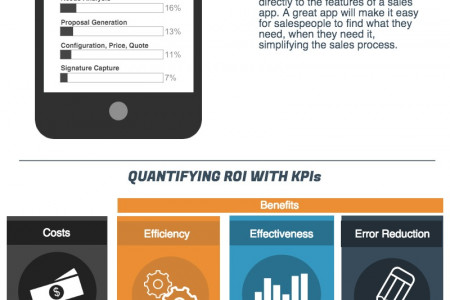 The True ROI of Mobile Sales Apps [Infographic] Infographic