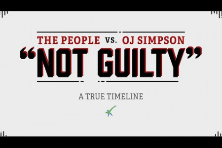 The True Timeline Behind The People vs. O.J. Simpson Infographic