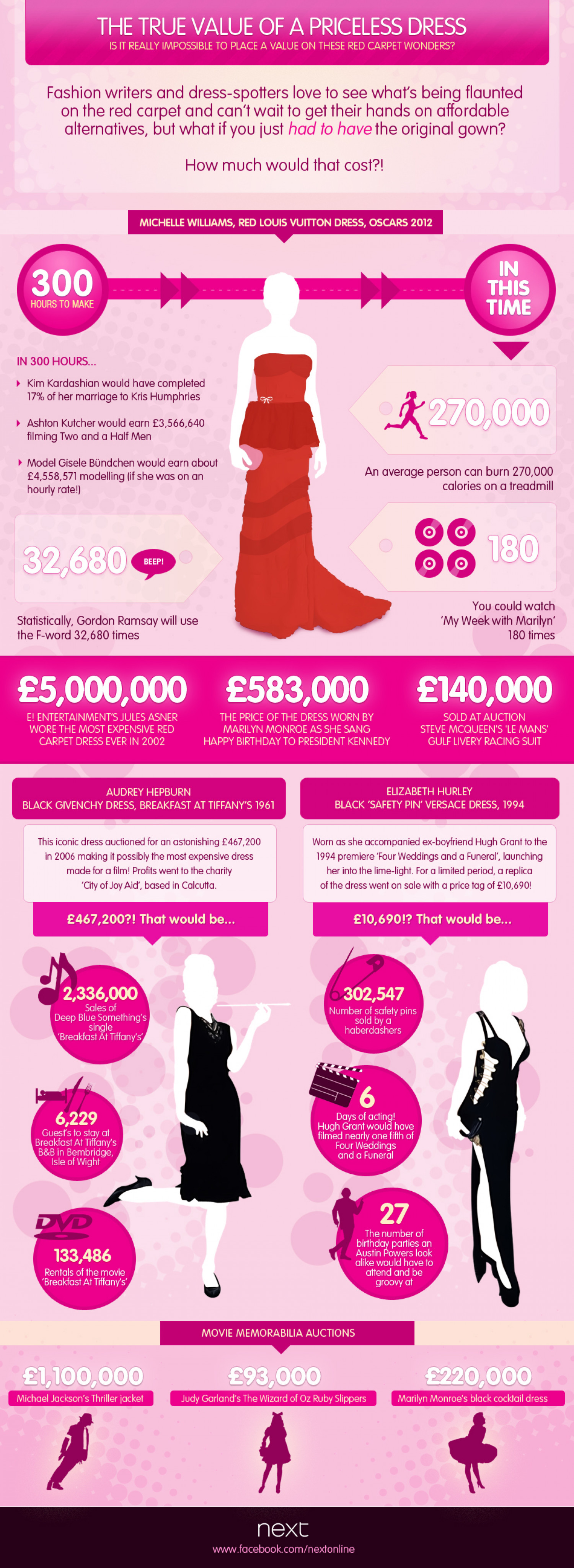 The True Value of a Dress Infographic