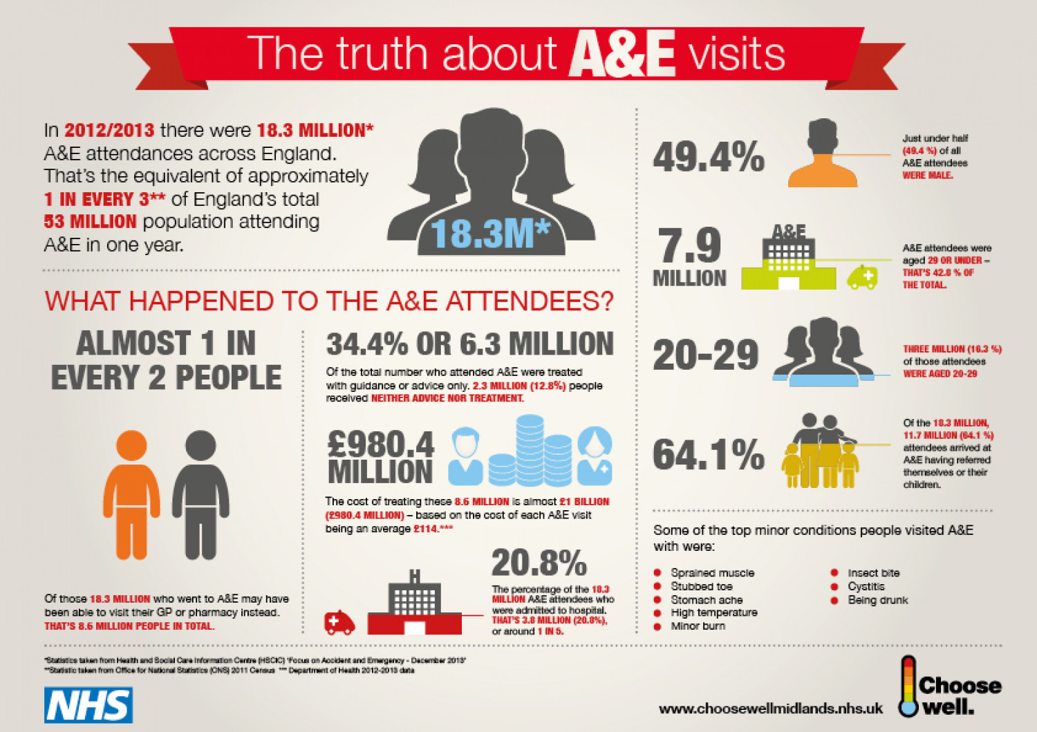 The truth about A&E visits - England Infographic