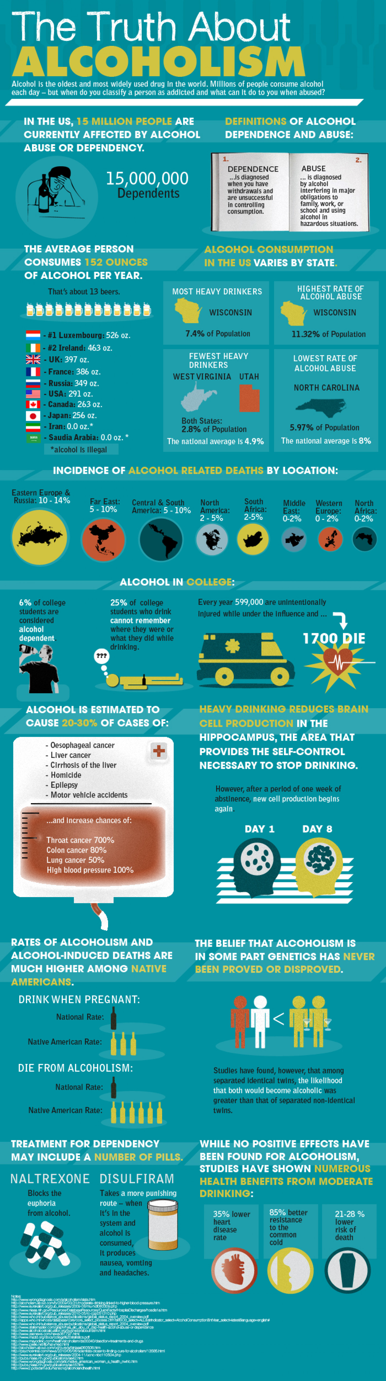 The Truth About Alcoholism  Infographic