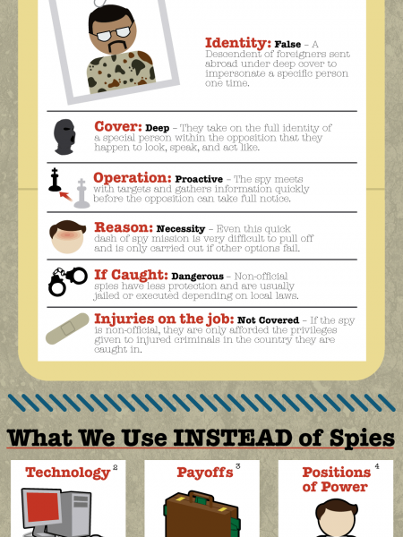 The Truth About American Spies Abroad Infographic