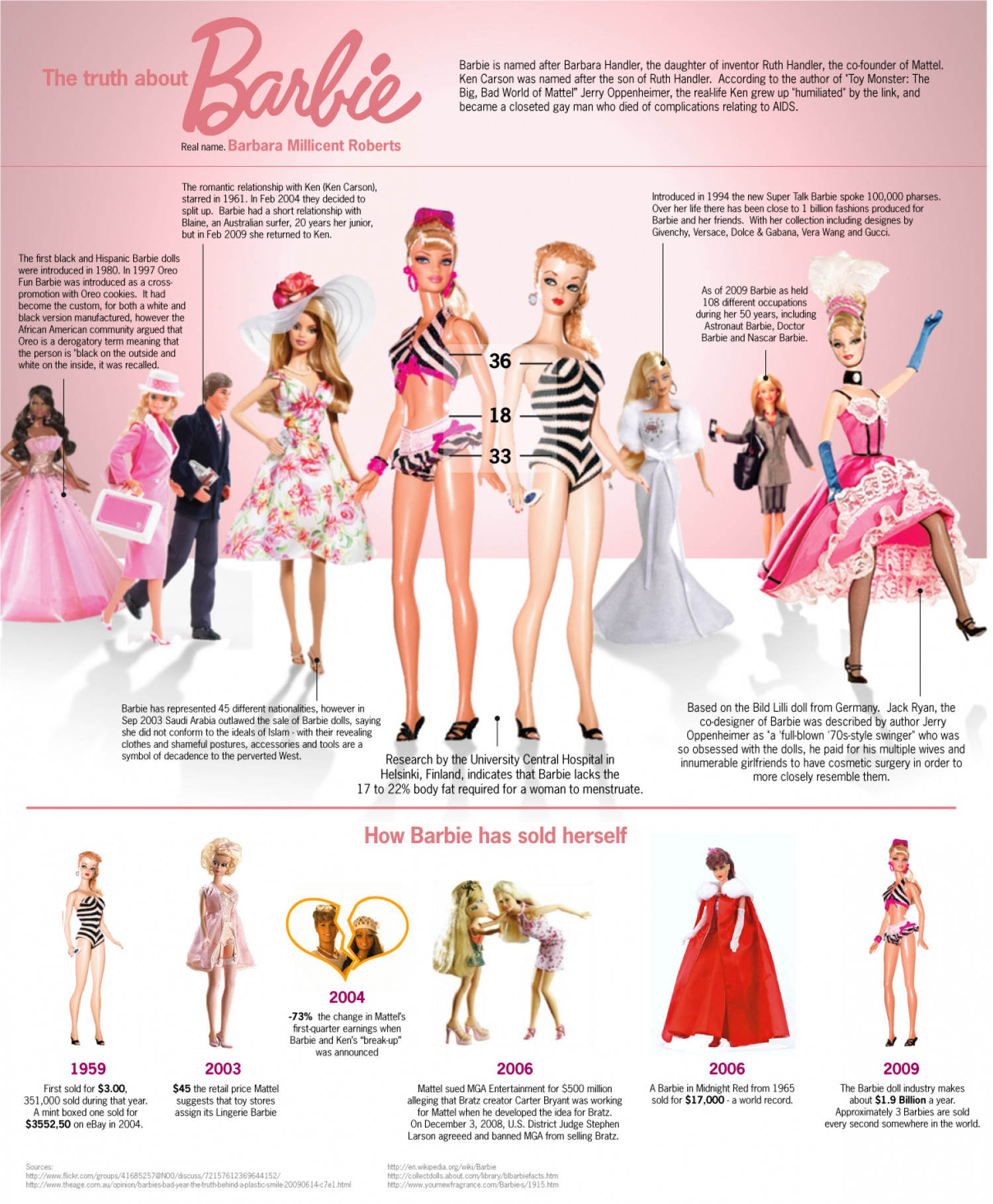 The Truth About Barbie Infographic