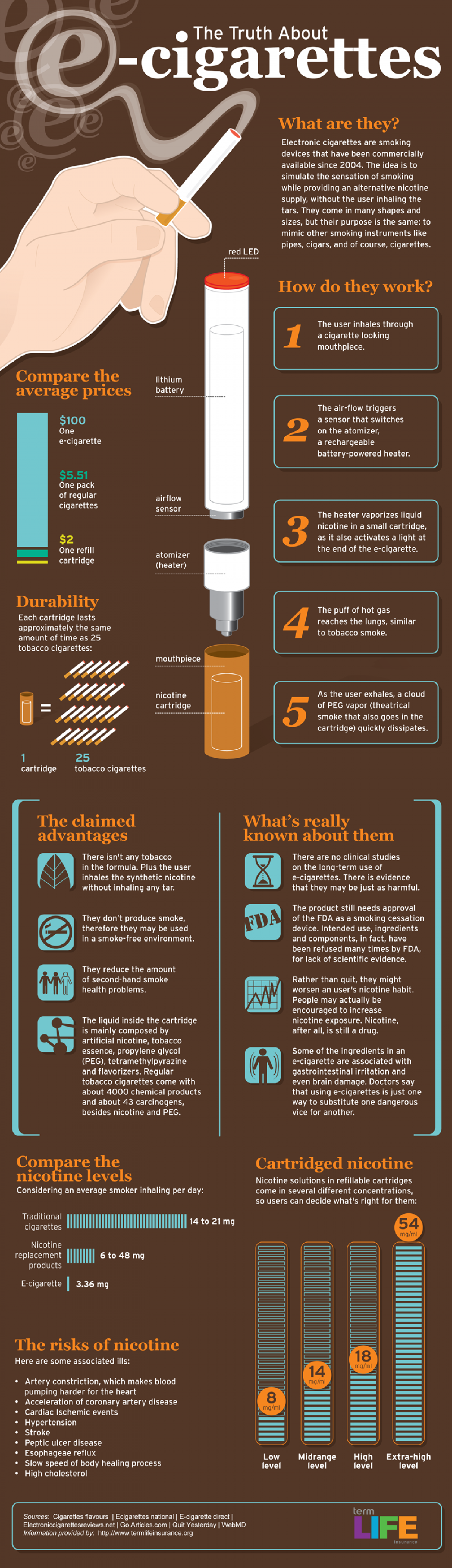 The Truth About e-cigarettes Infographic