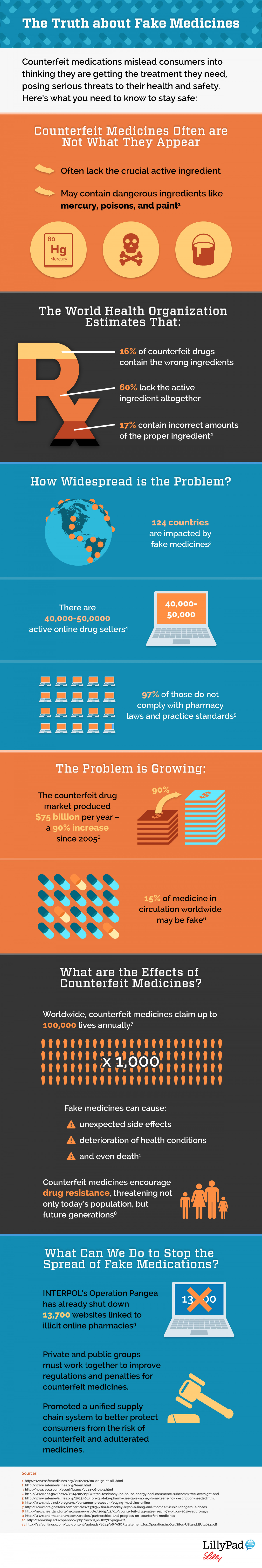 The Truth about Fake Medicines  Infographic