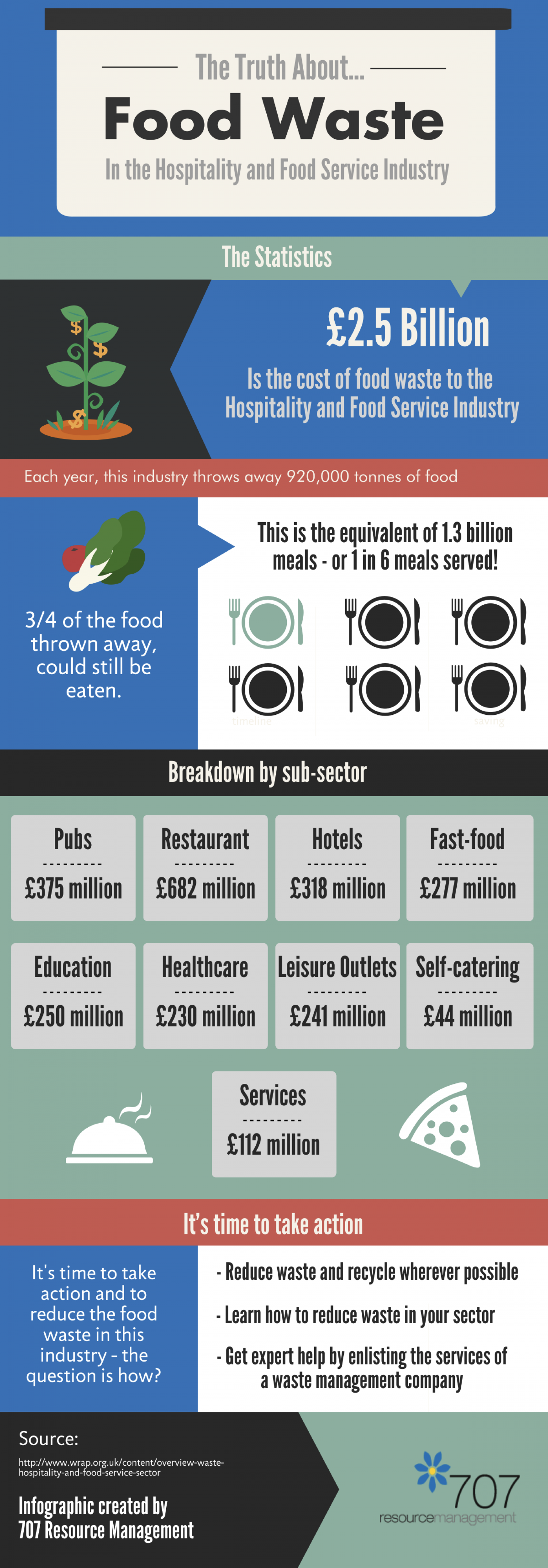 The Truth About Food Waste - Hospitality and Food Service Infographic