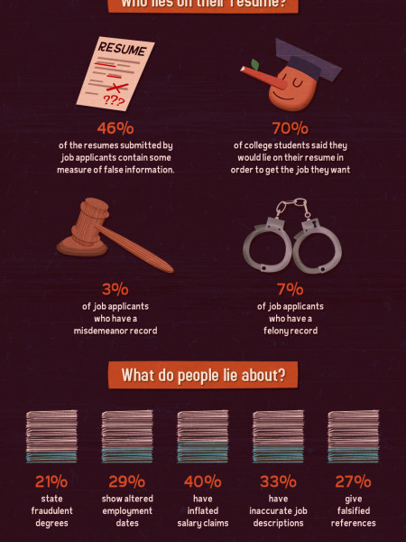 The Truth About Lying On Resumes | Visual.ly