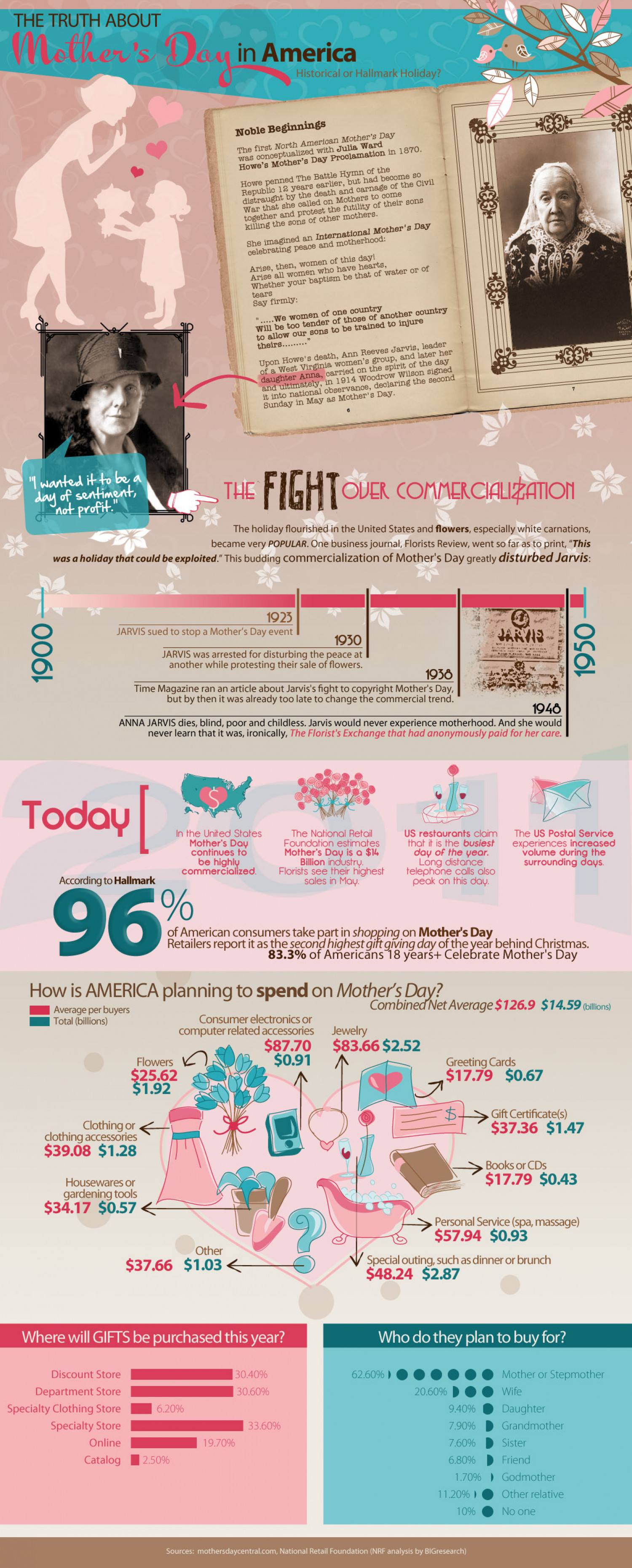 The Truth About Mother's Day in America Infographic