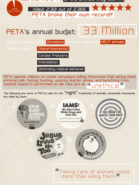 The Truth About PETA Infographic