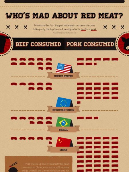 The Truth About Red Meat Infographic
