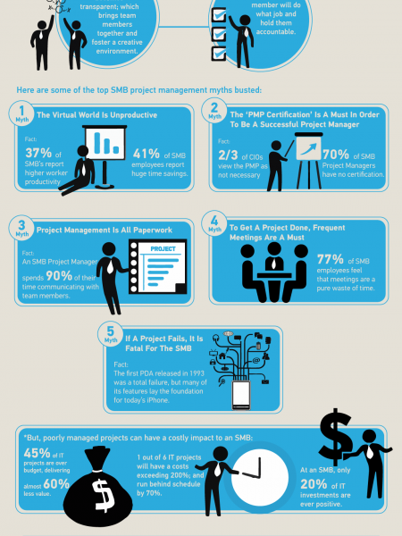 The Truth About the Benefits of Project Management Infographic
