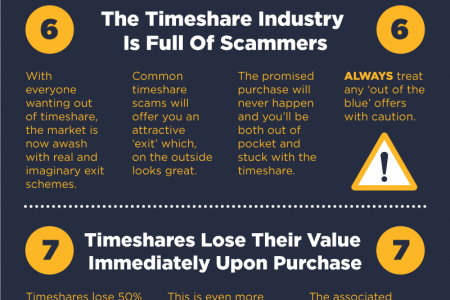 The Truth About Timeshares - 10 Secrets The Salesman Won't Tell You Infographic