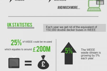 The Truth About WEEE Infographic