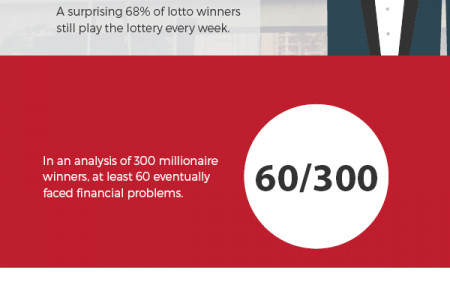 The Truth About Winning the Lottery Infographic