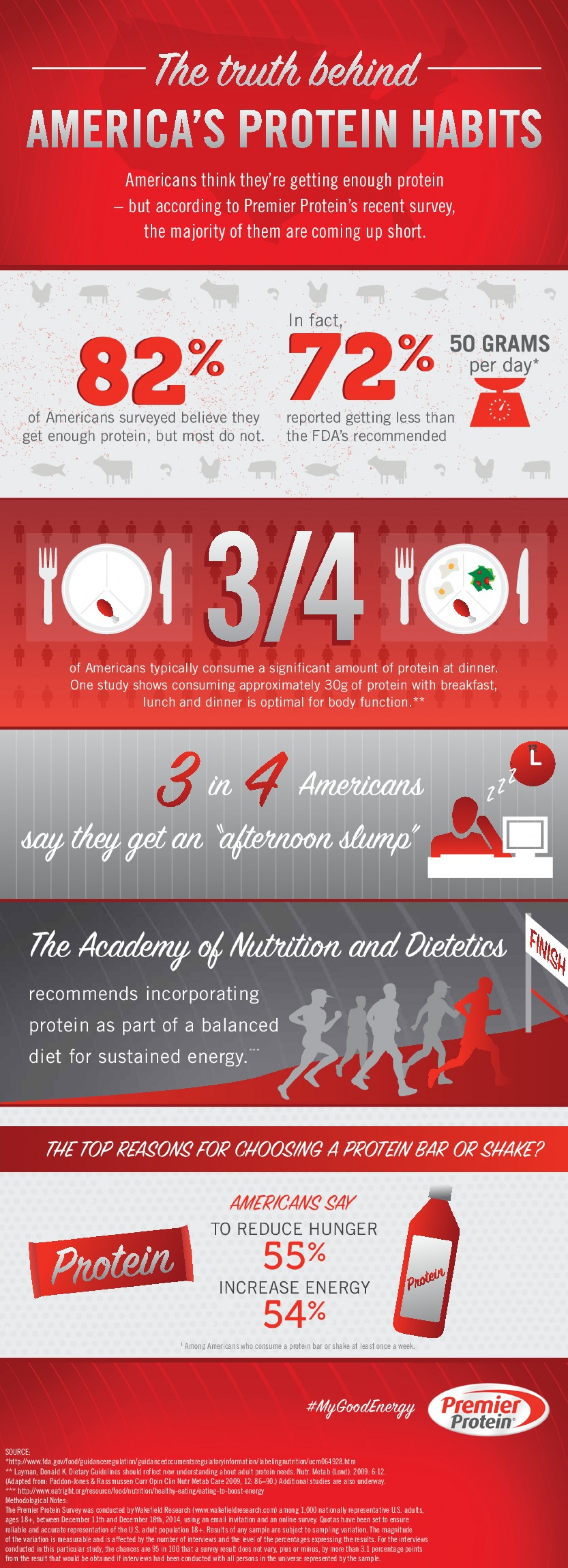 The Truth Behind America's Protein Habits Infographic