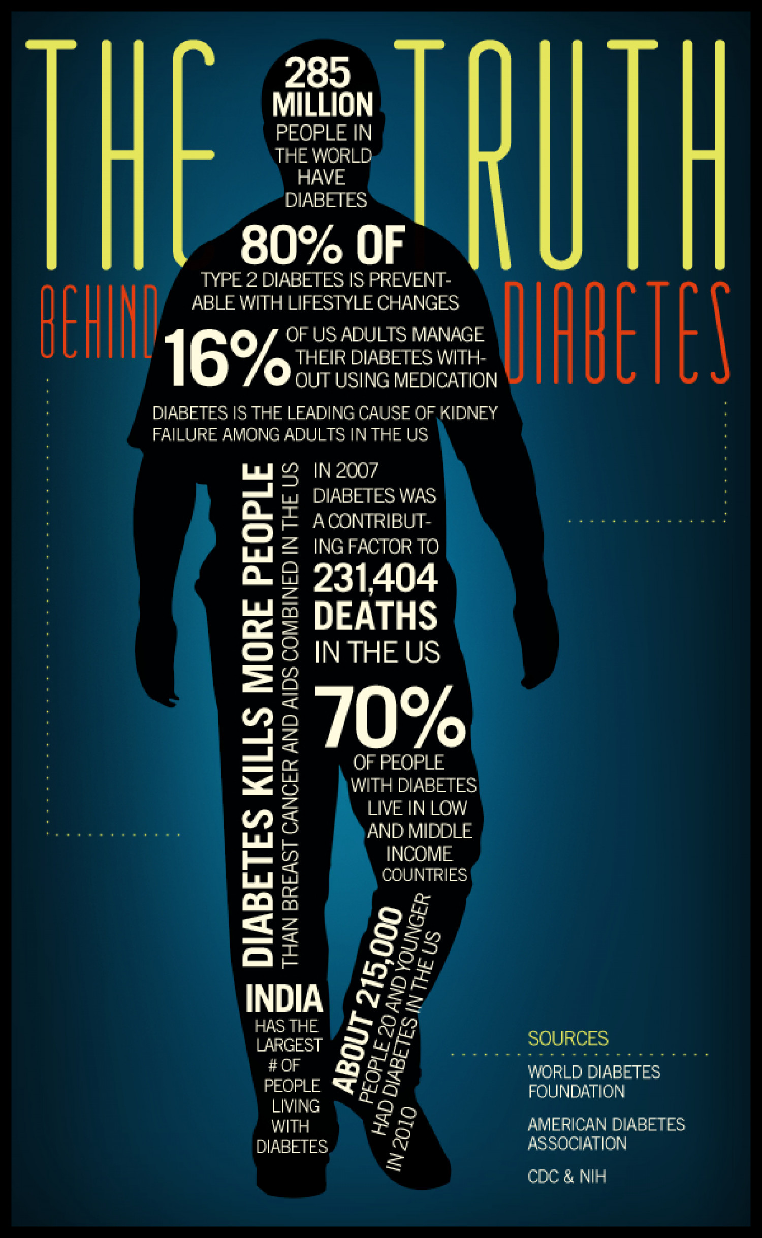 The Truth Behind Diabetes  Infographic