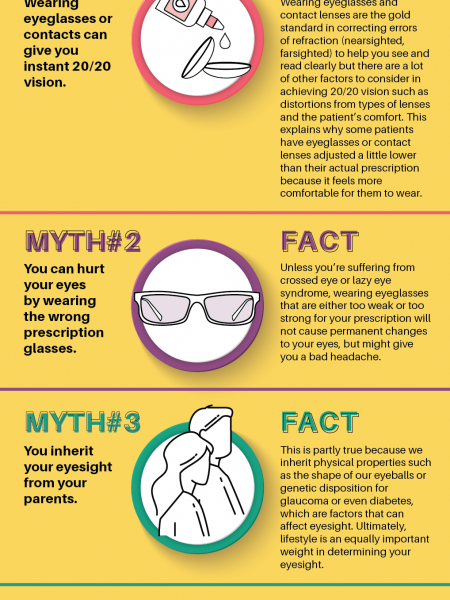 The Truth Behind the 20/20 Vision Myth Infographic