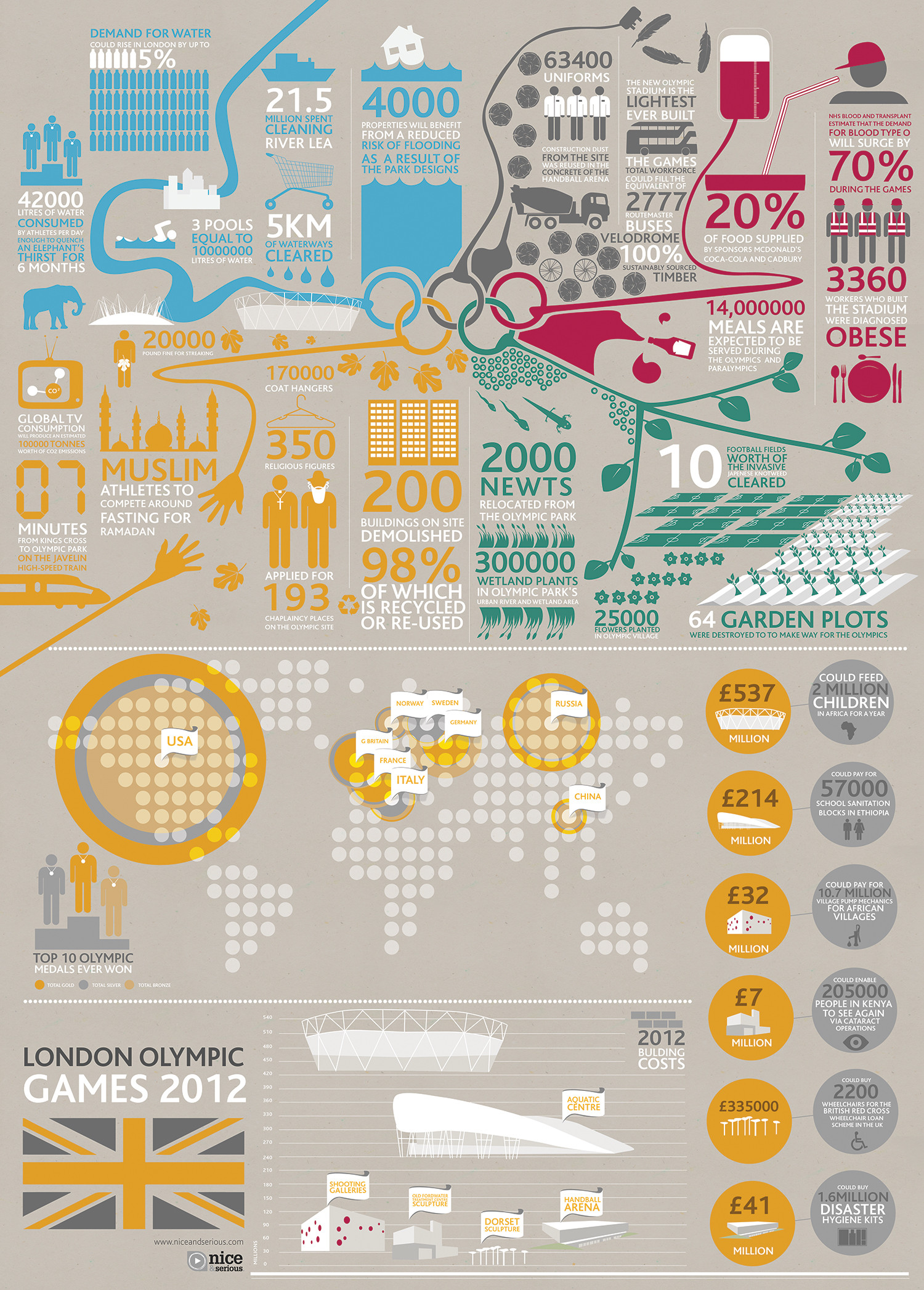 The Truth Behind The Track - Everything You Need to Know About London 2012 Infographic
