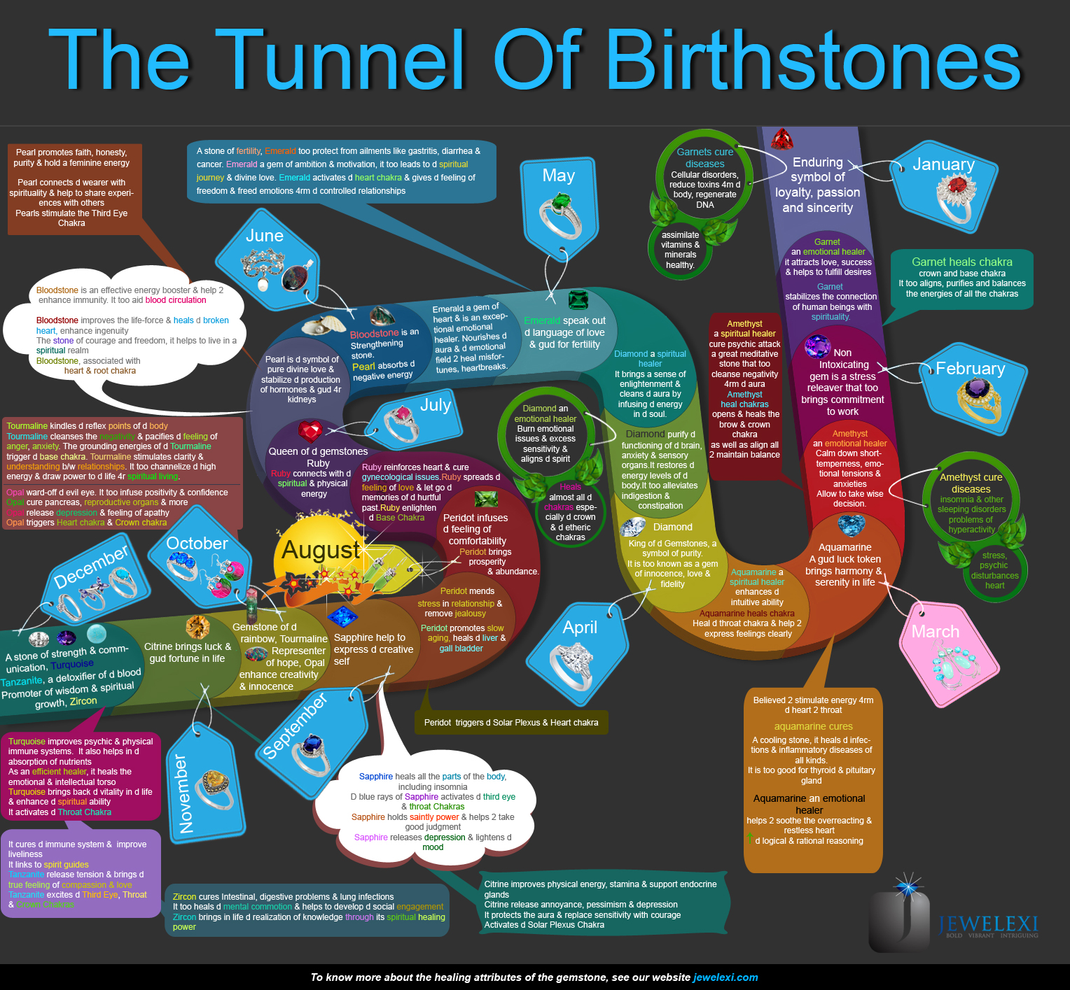 The Tunnel Of Birthstones | Visual ly