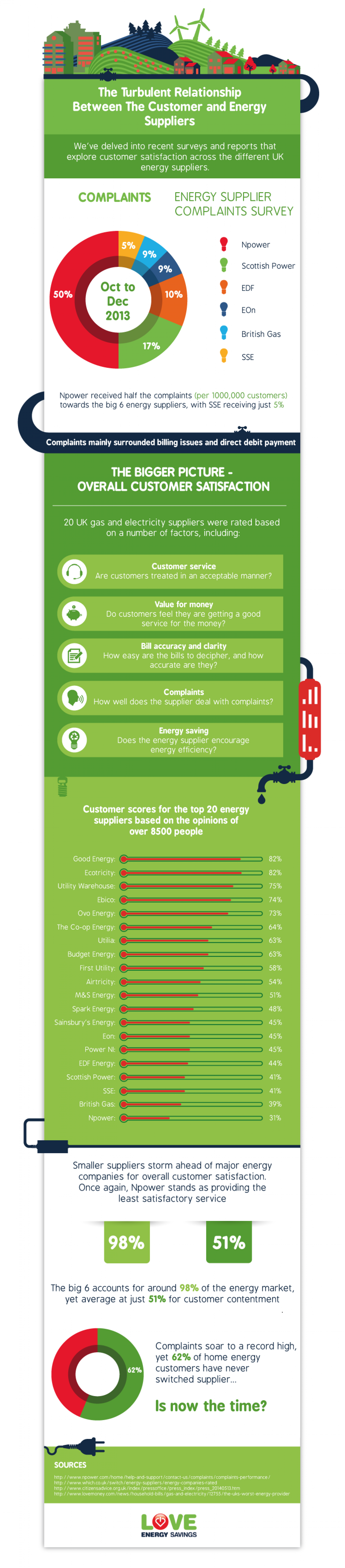 The Turbulent Relationship Between the Customer and Energy Suppliers Infographic
